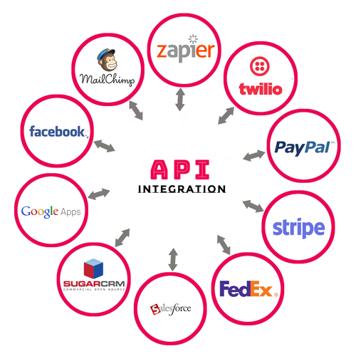 Third-party-api-integration-services